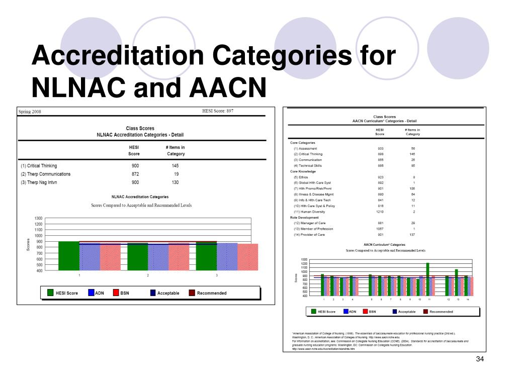 Accreditation Categories for NLNAC and AACN