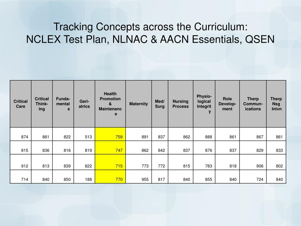 Tracking Concepts across the Curriculum: