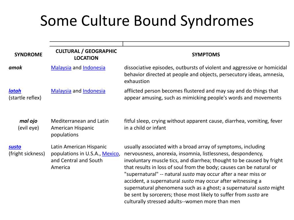 Some Culture Bound Syndromes