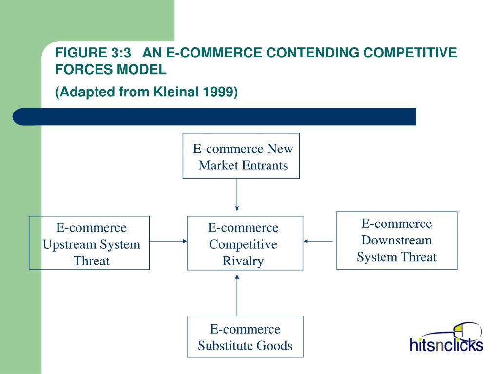 FIGURE 3:3   AN E-COMMERCE CONTENDING COMPETITIVE      FORCES MODEL