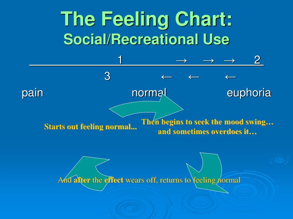 The Feeling Chart: