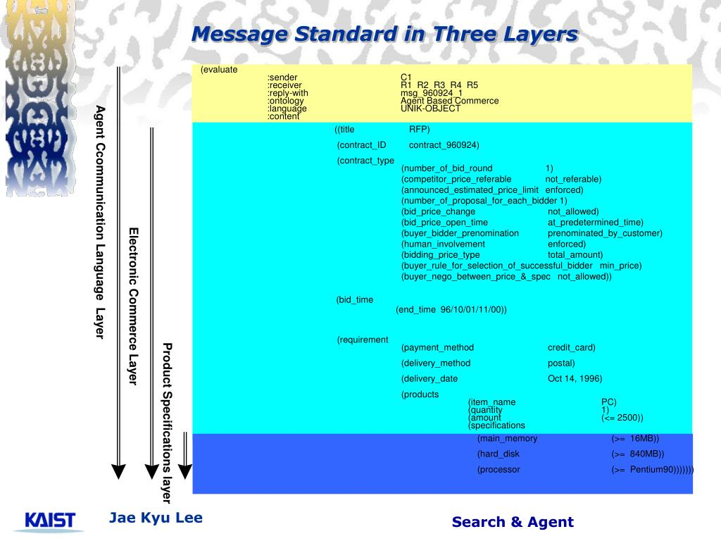Message Standard in Three Layers
