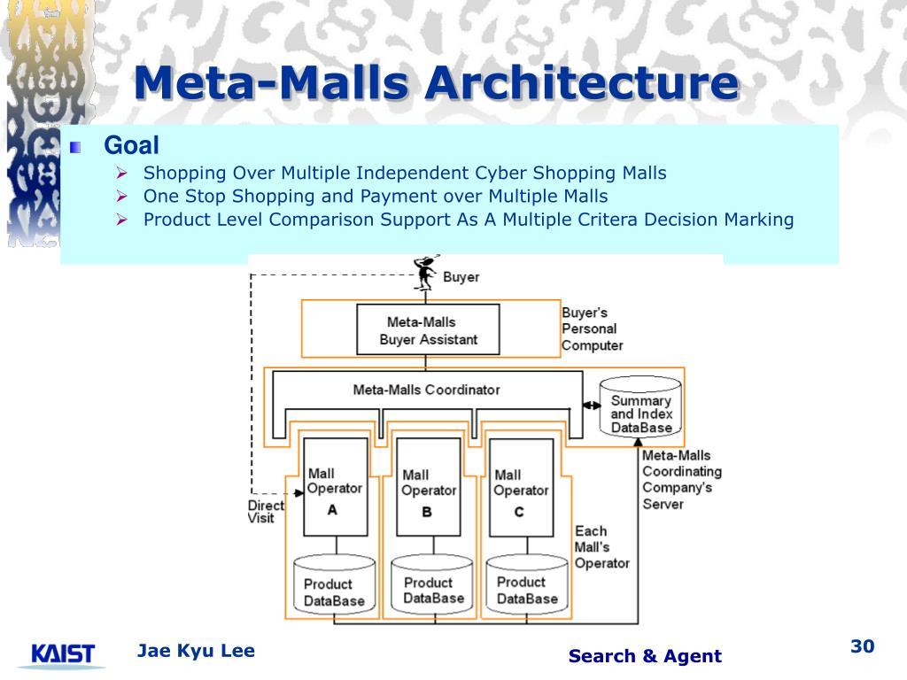 Meta-Malls Architecture