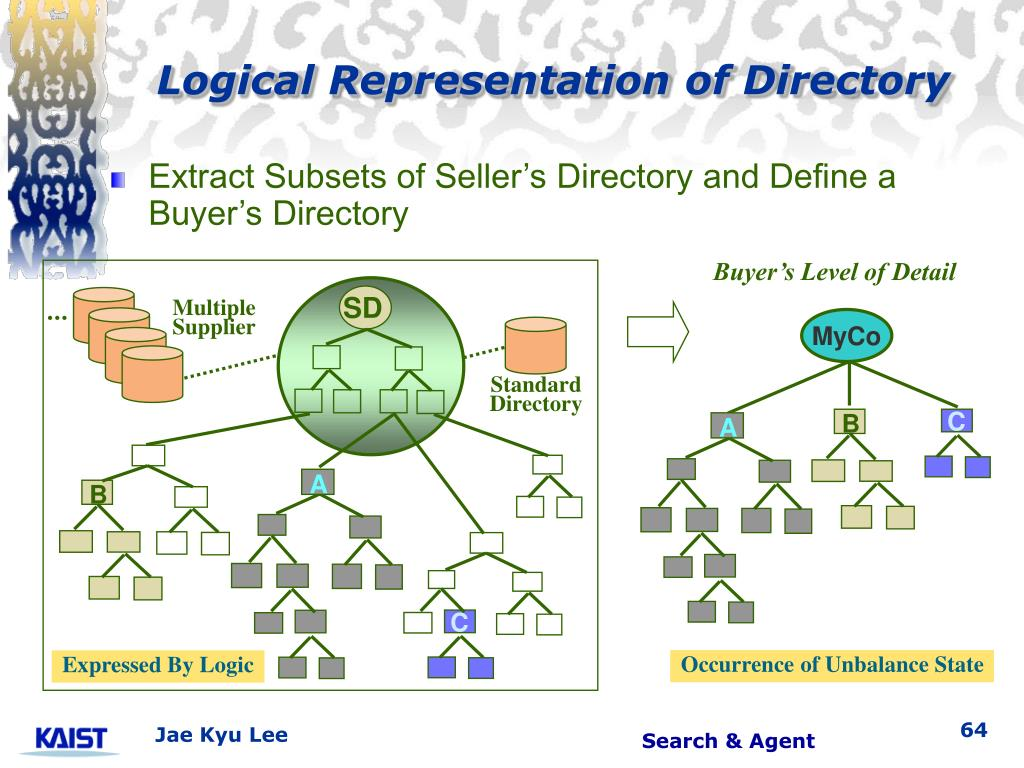 Logical Representation of Directory
