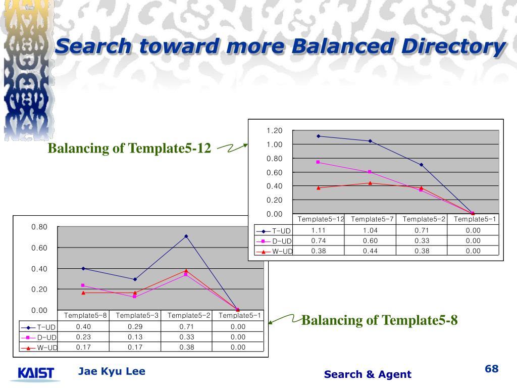 Search toward more Balanced Directory