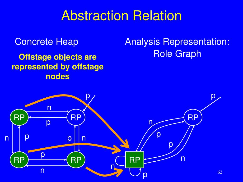 Abstraction Relation