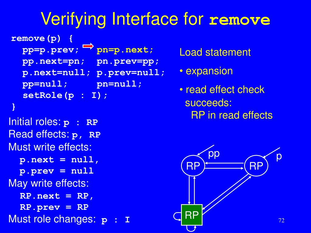 Verifying Interface for
