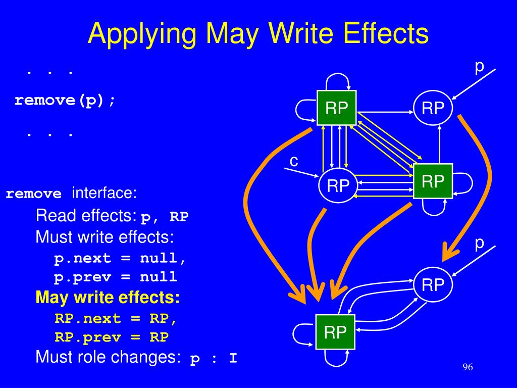 Applying May Write Effects