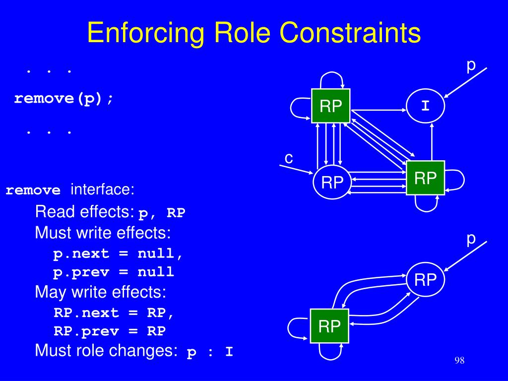 Enforcing Role Constraints