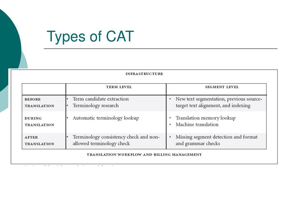 Types of CAT
