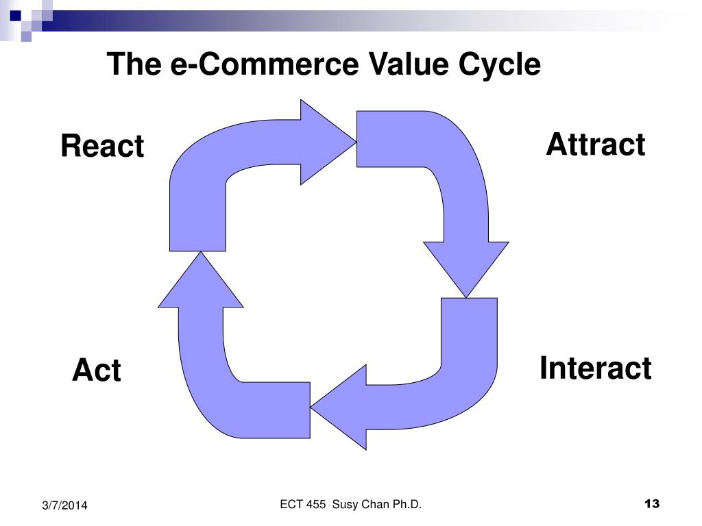 The e-Commerce Value Cycle