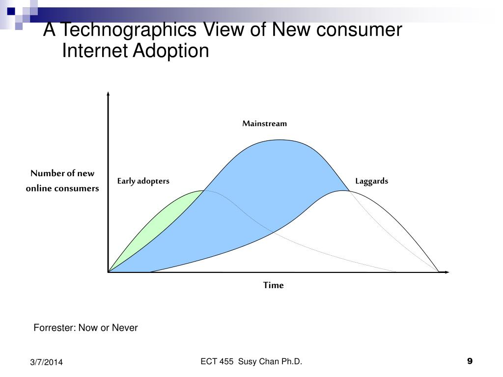 A Technographics View of New consumer  Internet Adoption