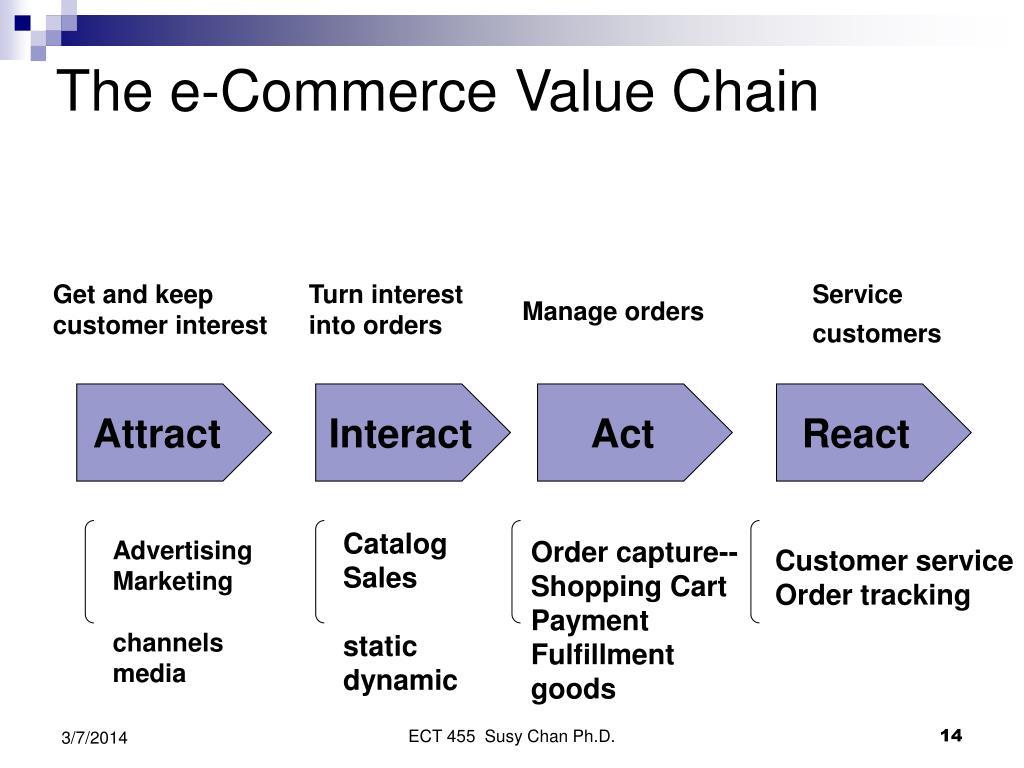 The e-Commerce Value Chain