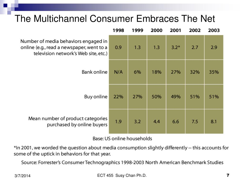 The Multichannel Consumer Embraces The Net