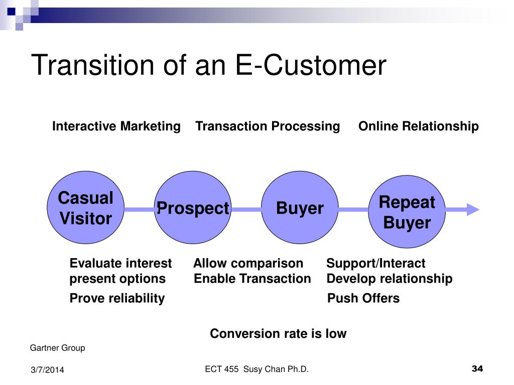 Transition of an E-Customer