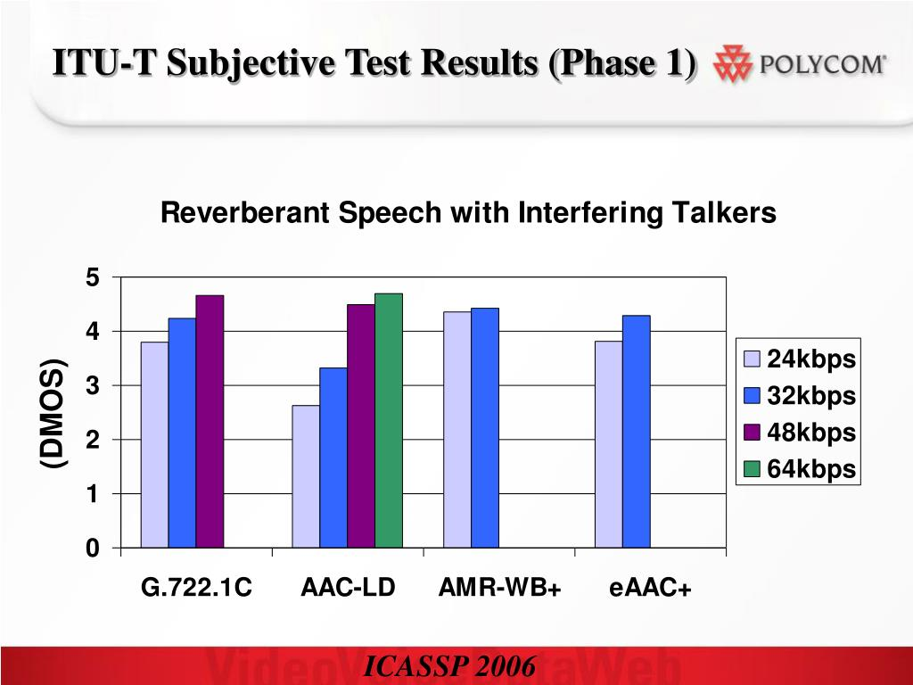 ITU-T Subjective Test Results (Phase 1)
