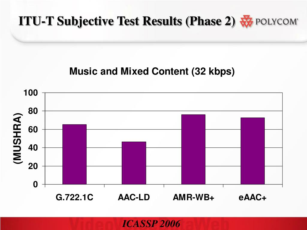 ITU-T Subjective Test Results (Phase 2)