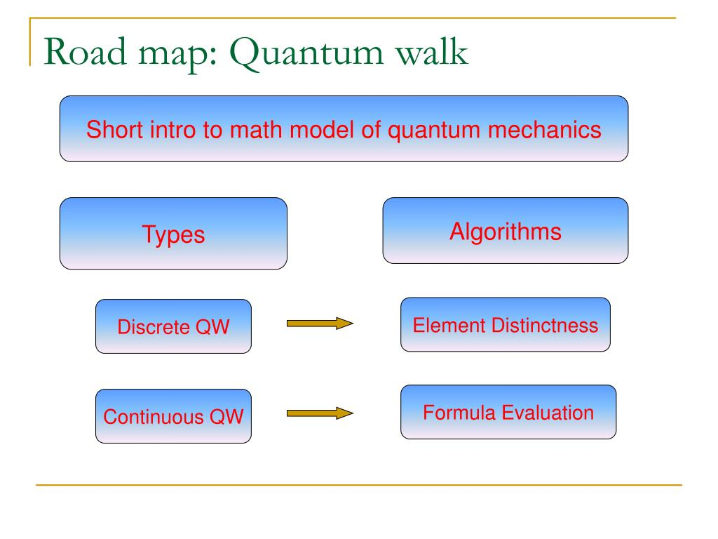 Road map: Quantum walk