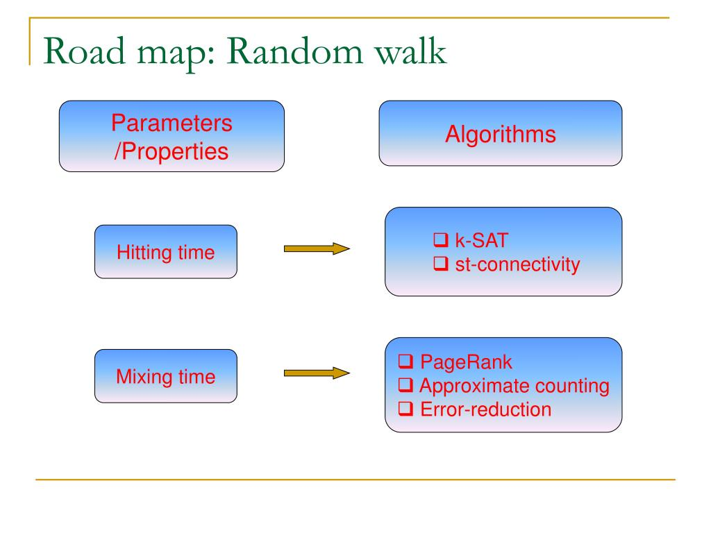 Road map: Random walk