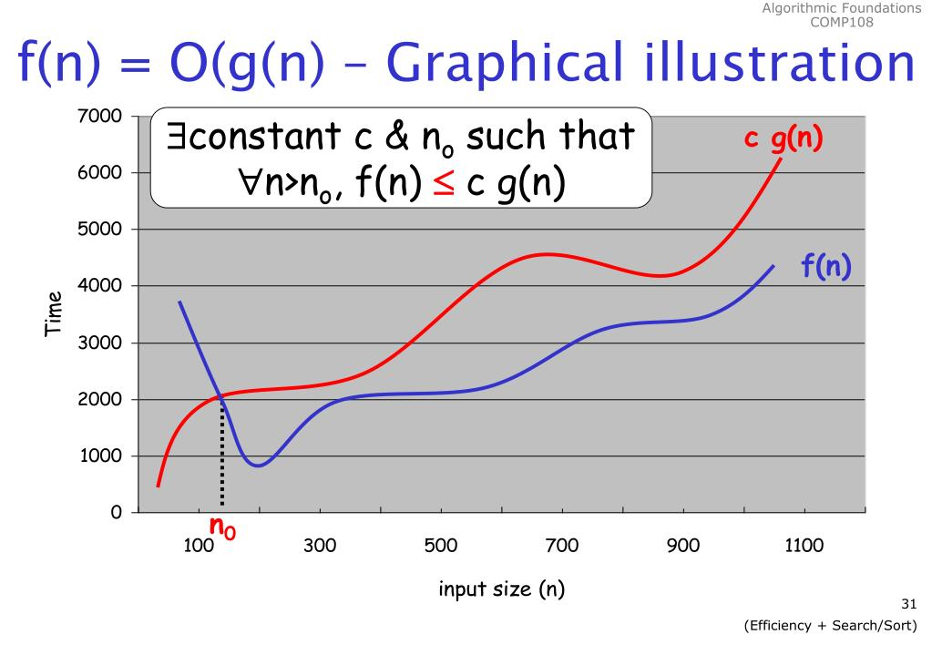 f(n) = O(g(n) – Graphical illustration