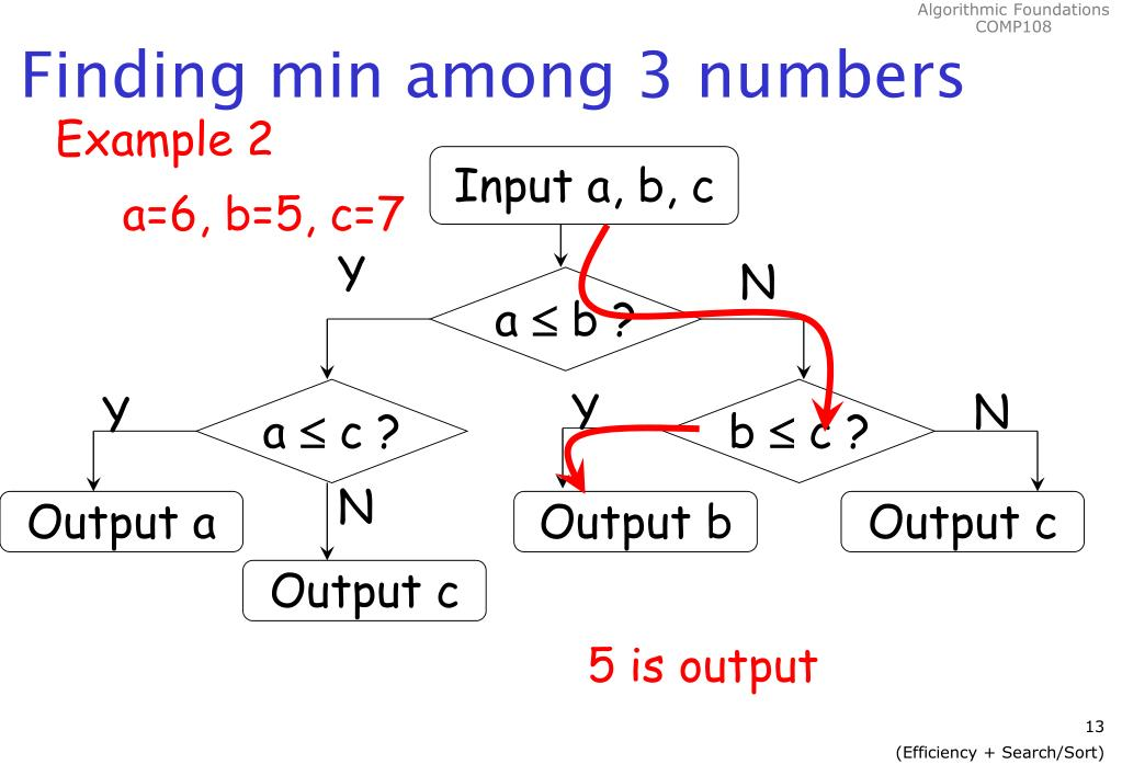 Finding min among 3 numbers