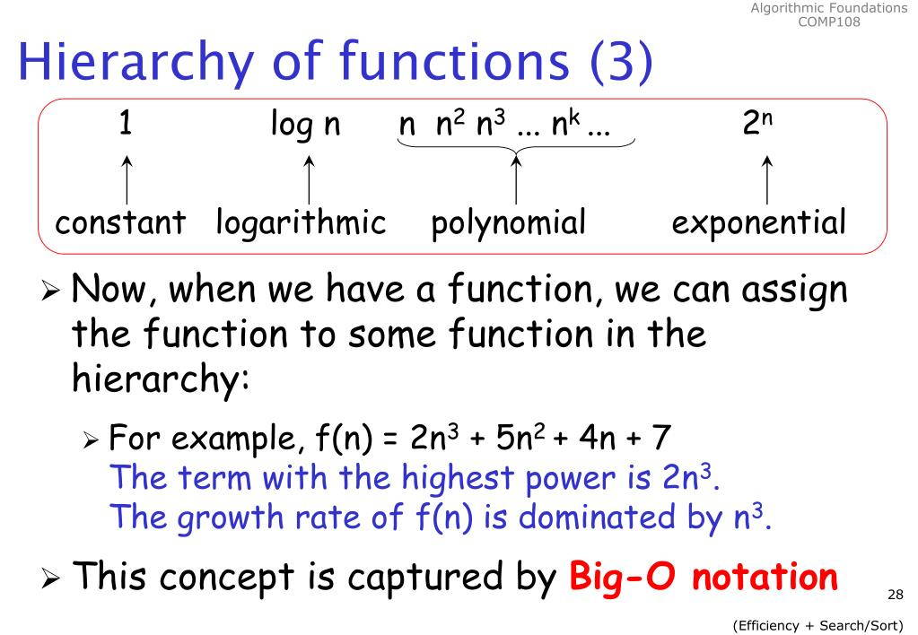 Hierarchy of functions (3)