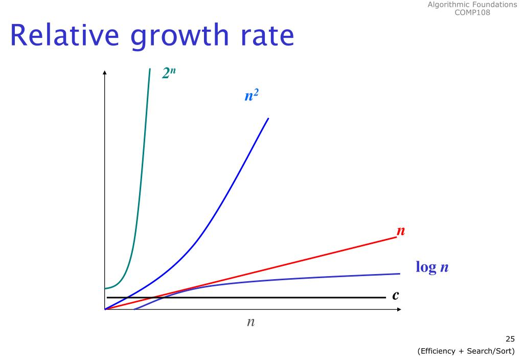 Relative growth rate