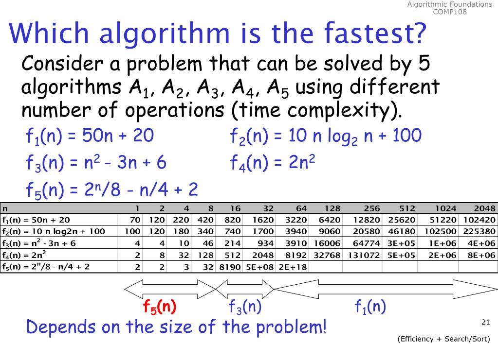 Which algorithm is the fastest?