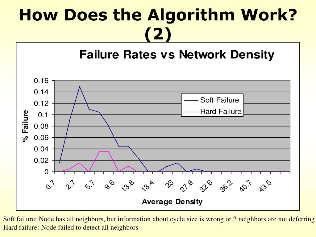 How Does the Algorithm Work? (2)