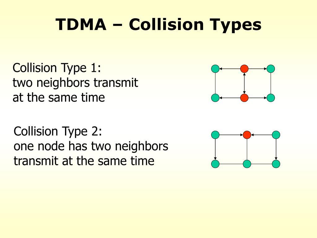 TDMA – Collision Types