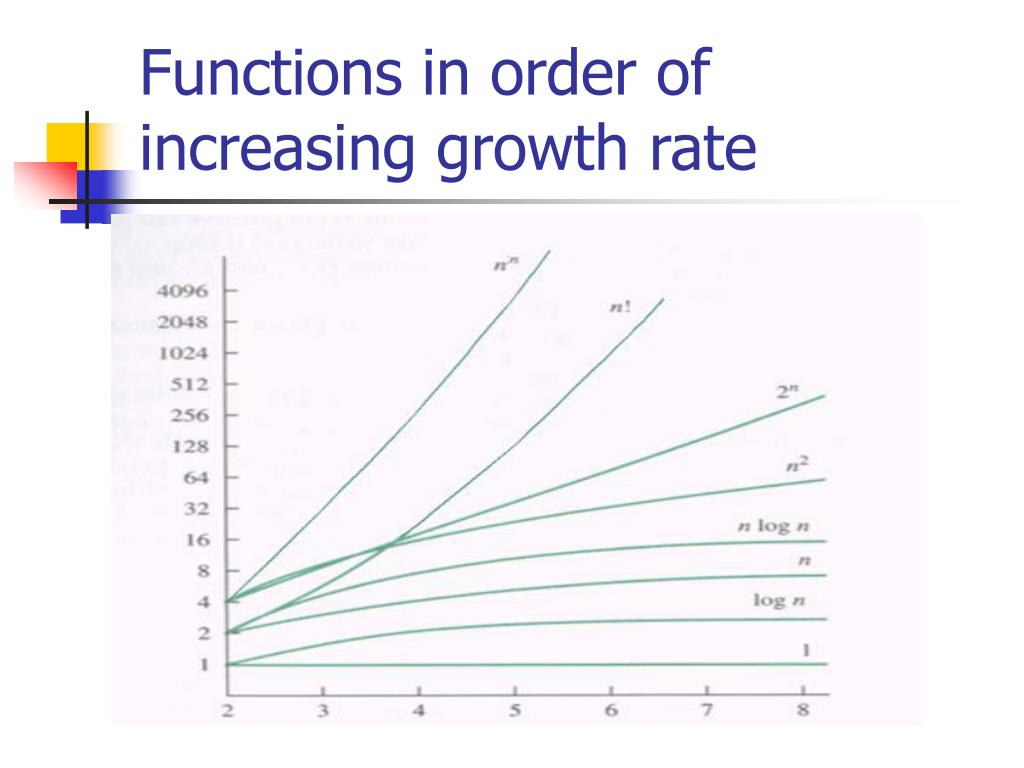 Functions in order of increasing growth rate