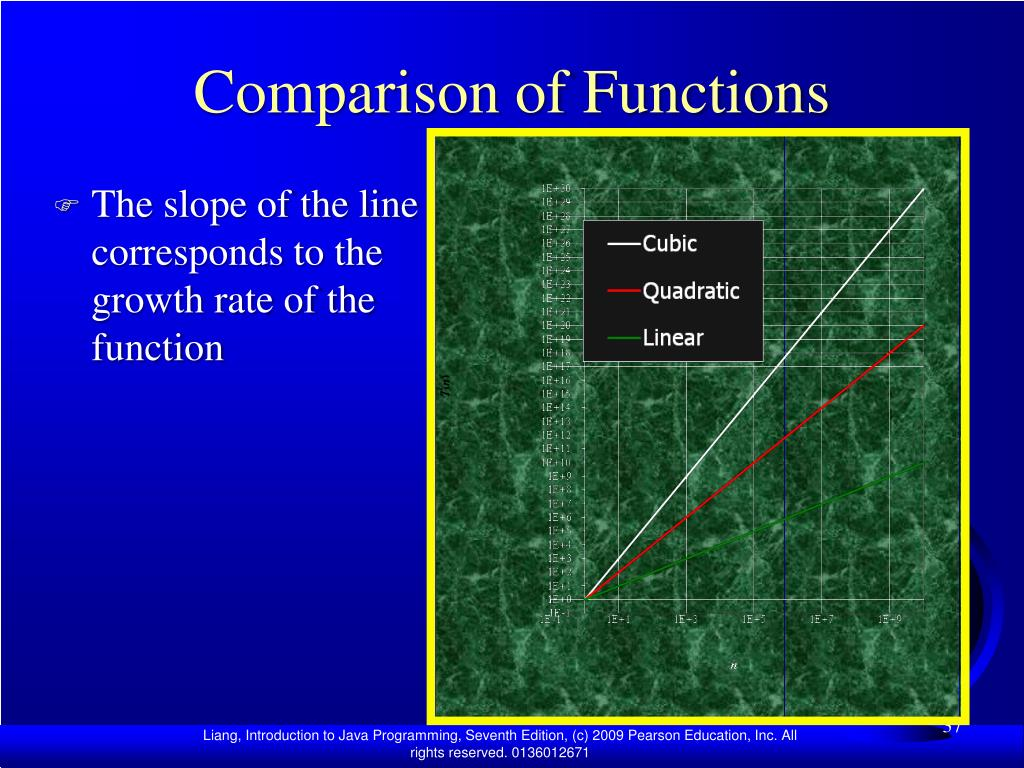 Comparison of Functions