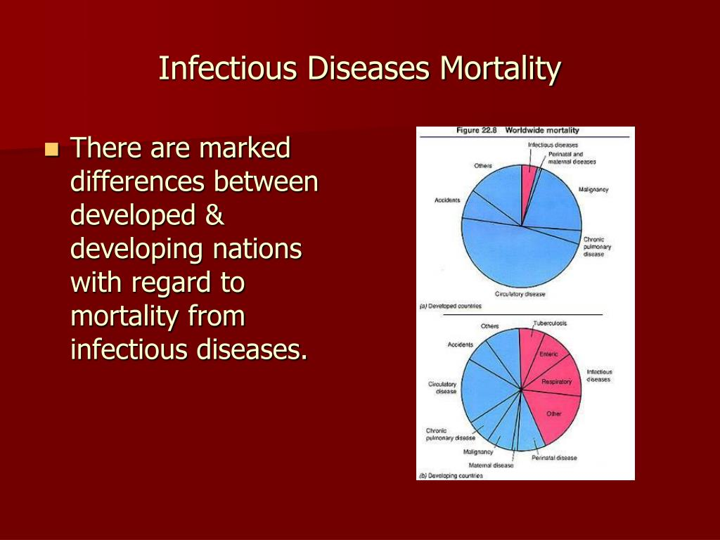 Infectious Diseases Mortality