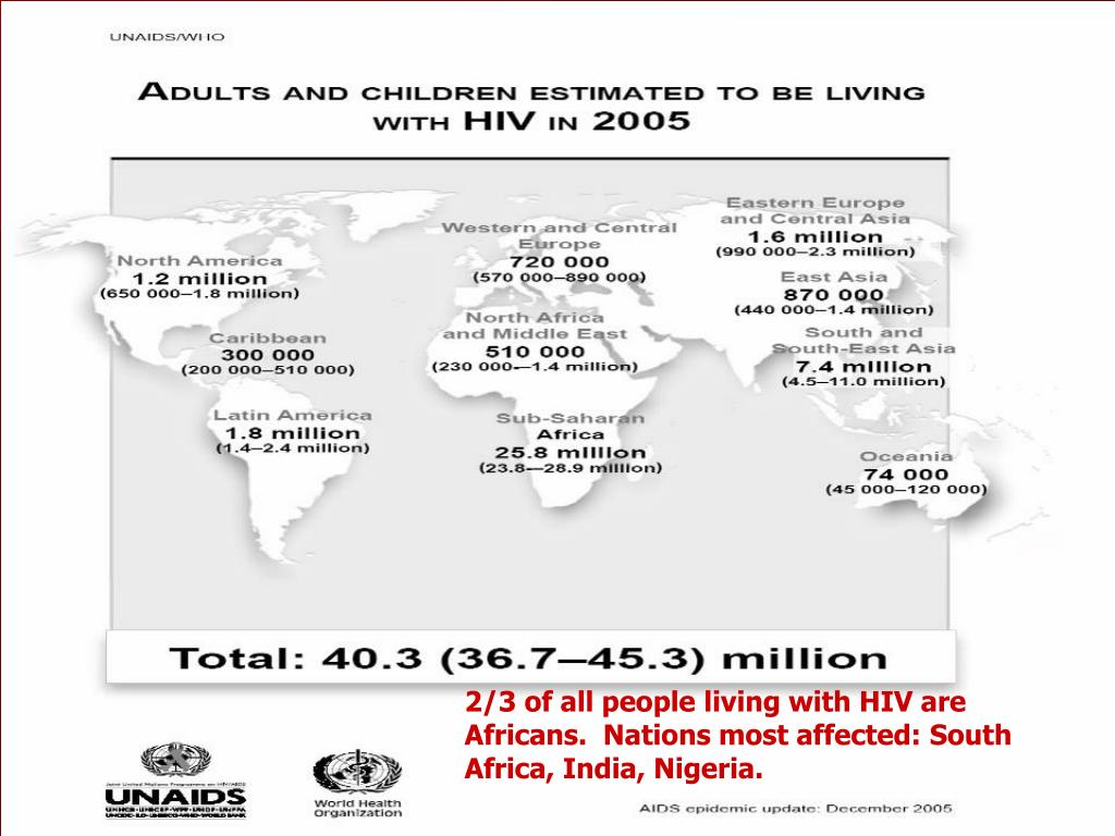 2/3 of all people living with HIV are Africans.  Nations most affected: South Africa, India, Nigeria.