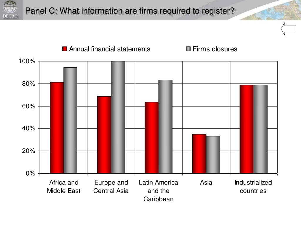 Panel C: What information are firms required to register?