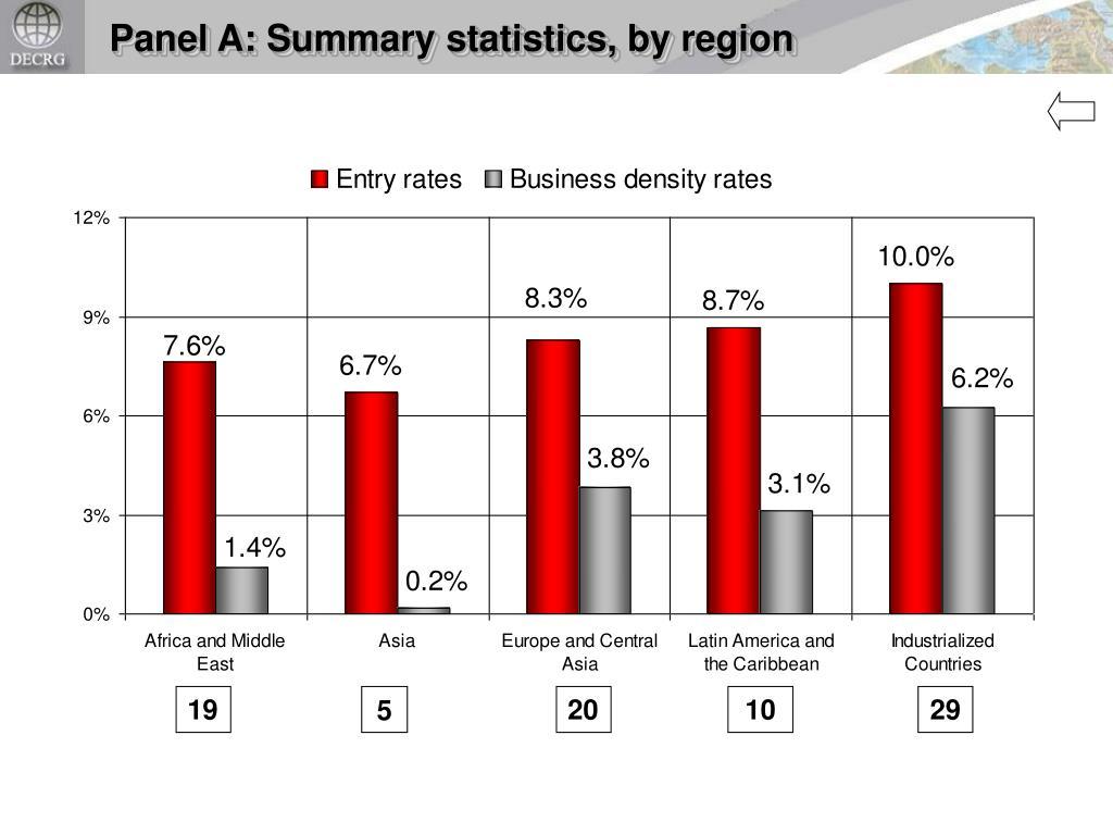 Panel A: Summary statistics, by region