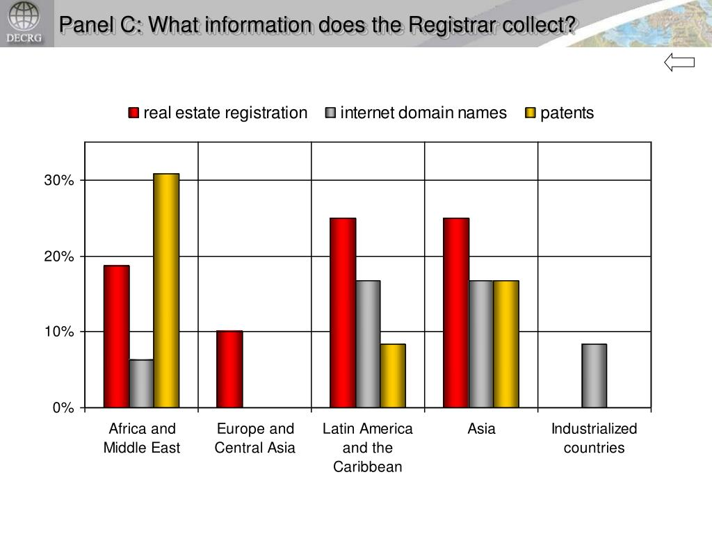 Panel C: What information does the Registrar collect?
