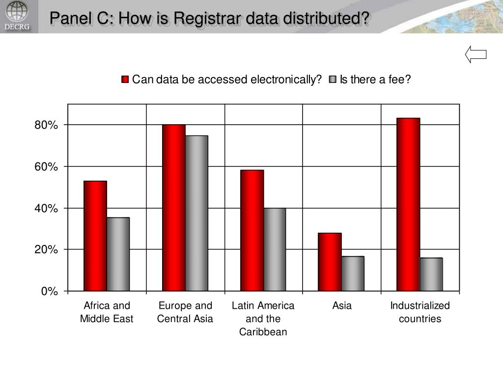 Panel C: How is Registrar data distributed?