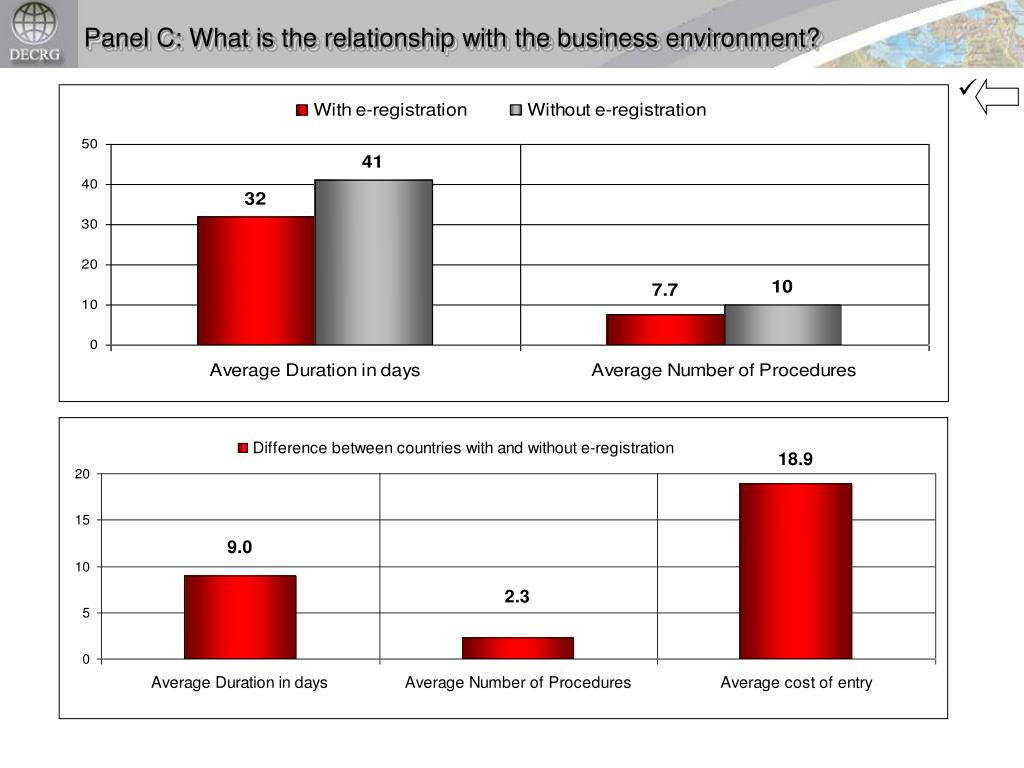 Panel C: What is the relationship with the business environment?