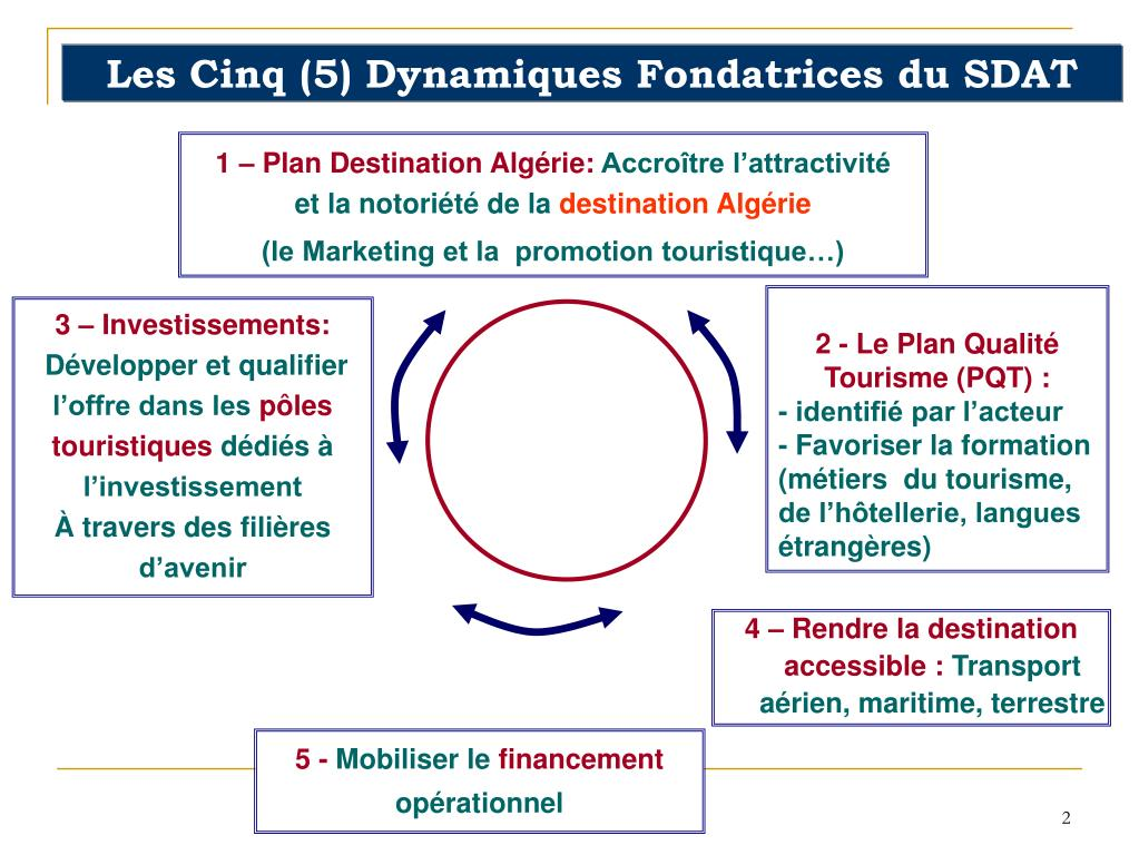 Les Cinq (5) Dynamiques Fondatrices du SDAT