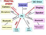 fractal project