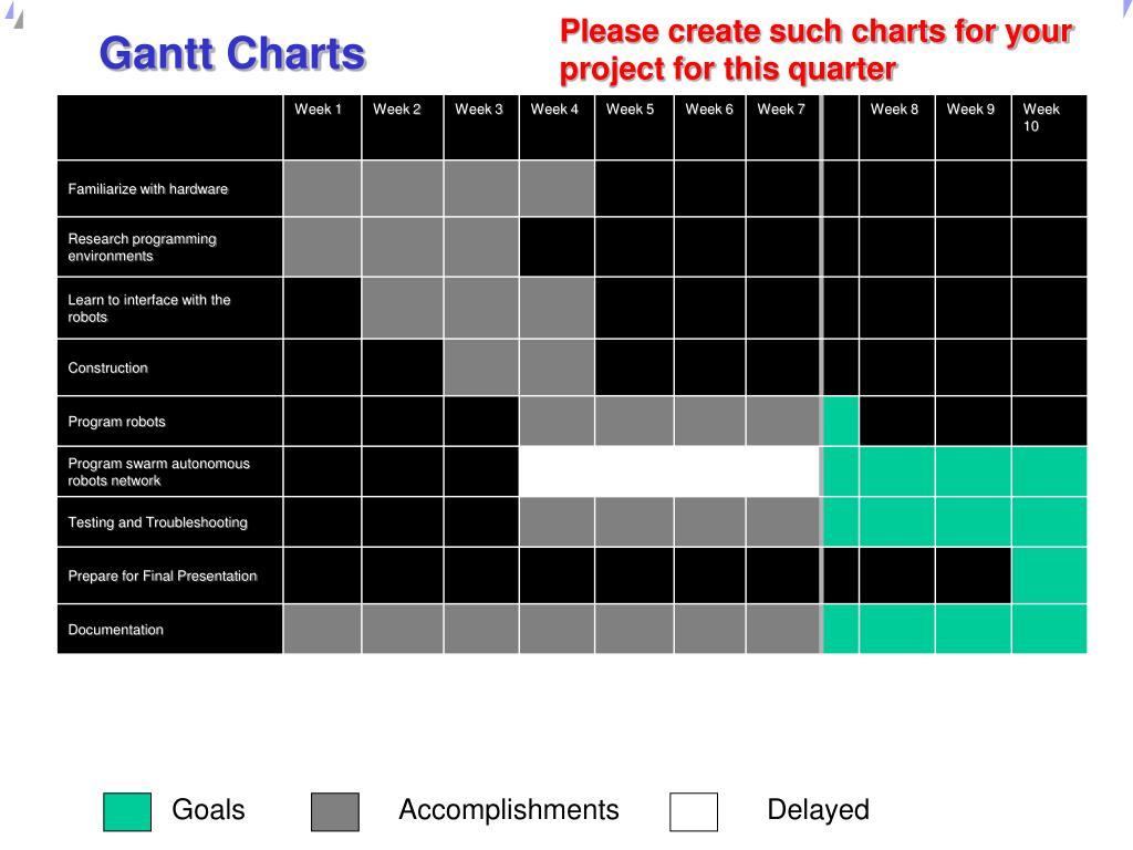 Gantt Charts