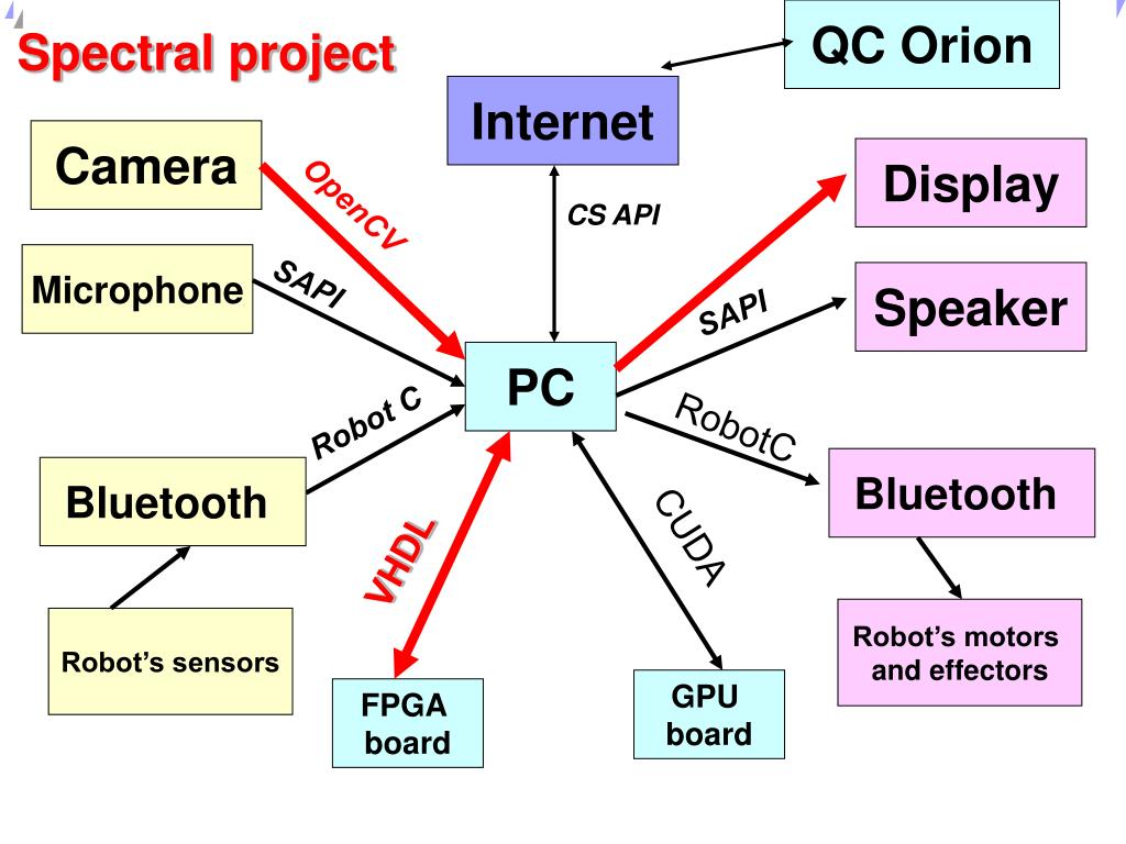 Spectral project