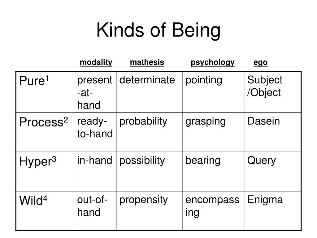 Kinds of Being
