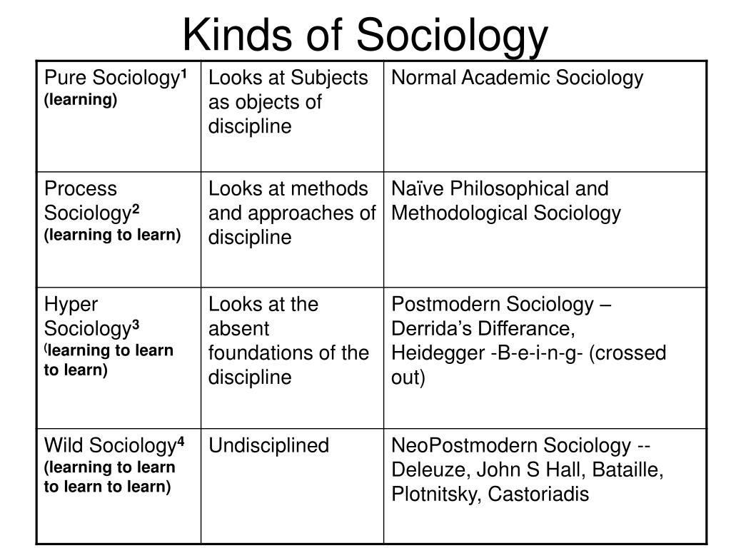 Kinds of Sociology