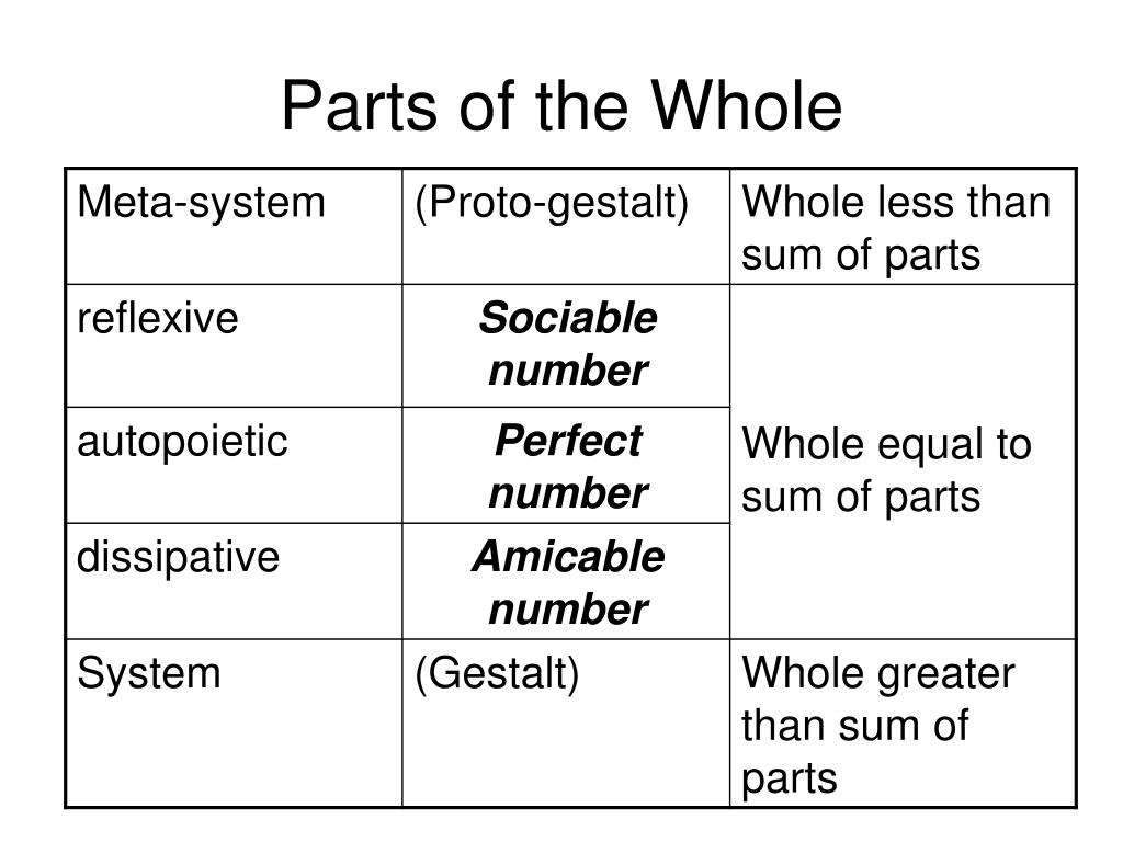 Parts of the Whole