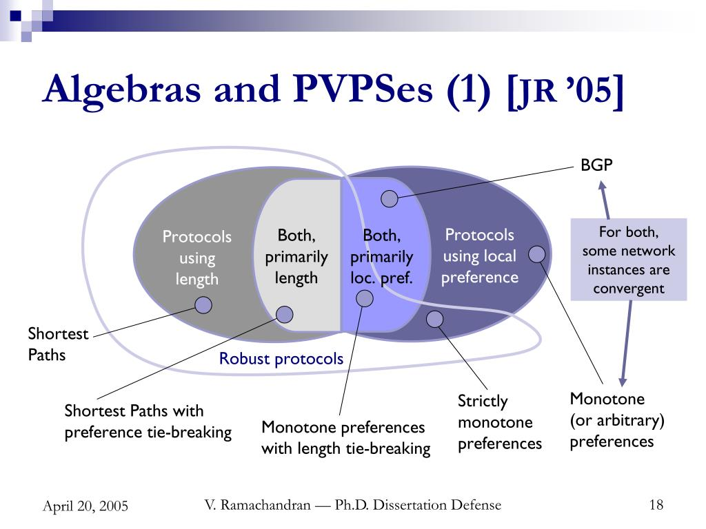 Algebras and PVPSes (1) [
