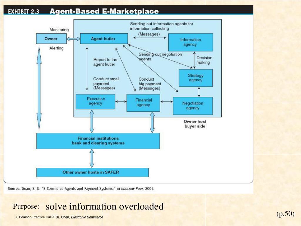 solve information overloaded