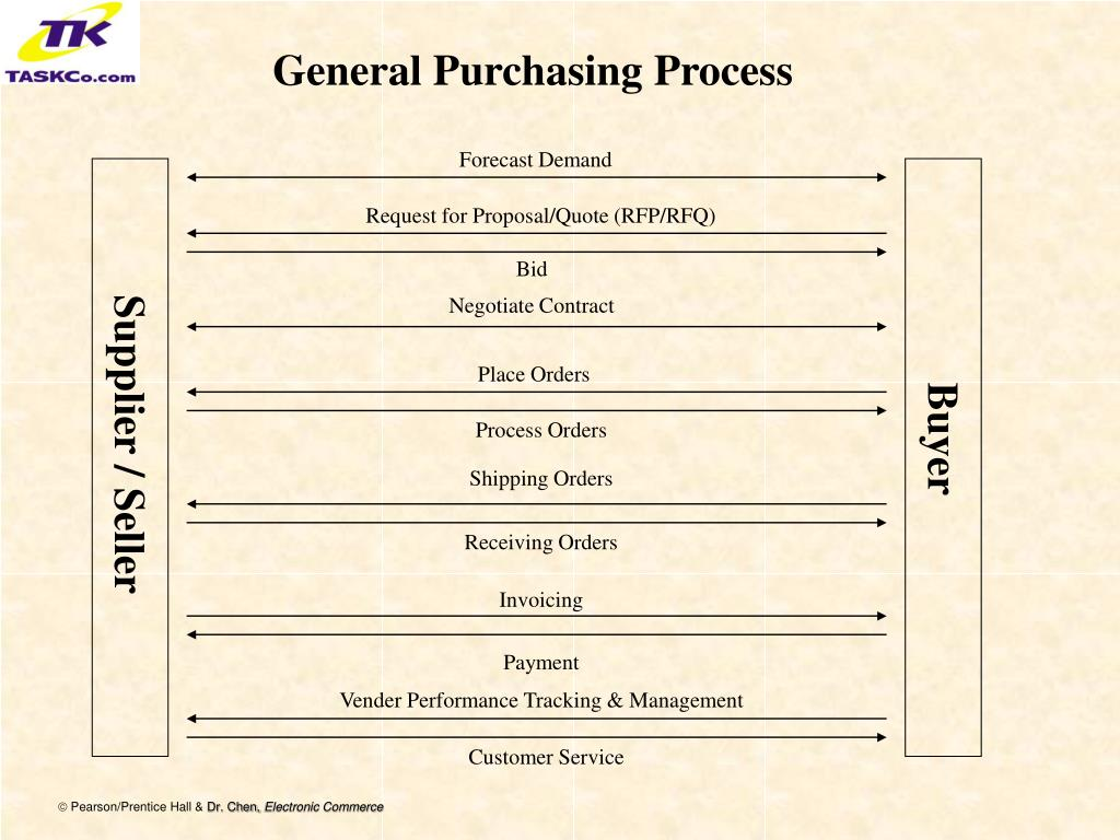 General Purchasing Process