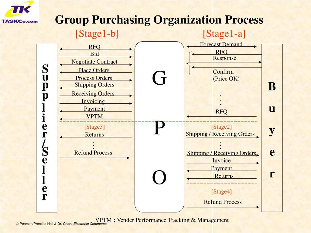 Group Purchasing Organization Process